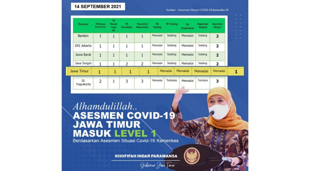 Jatim jadi provinsi asesmen level 1 pertama di Jawa dan Bali